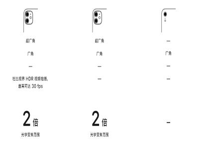 苹果官网重新上架iPhone XR、iPhone12、iPhone11,对比哪款更适合你?