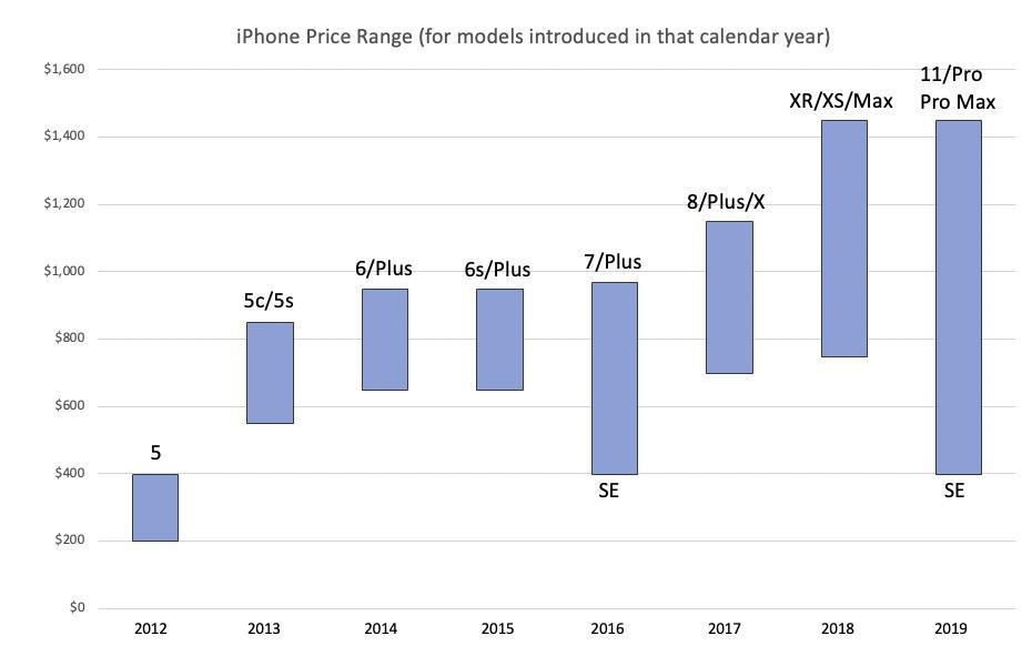 不同型号苹果手机价格图表
