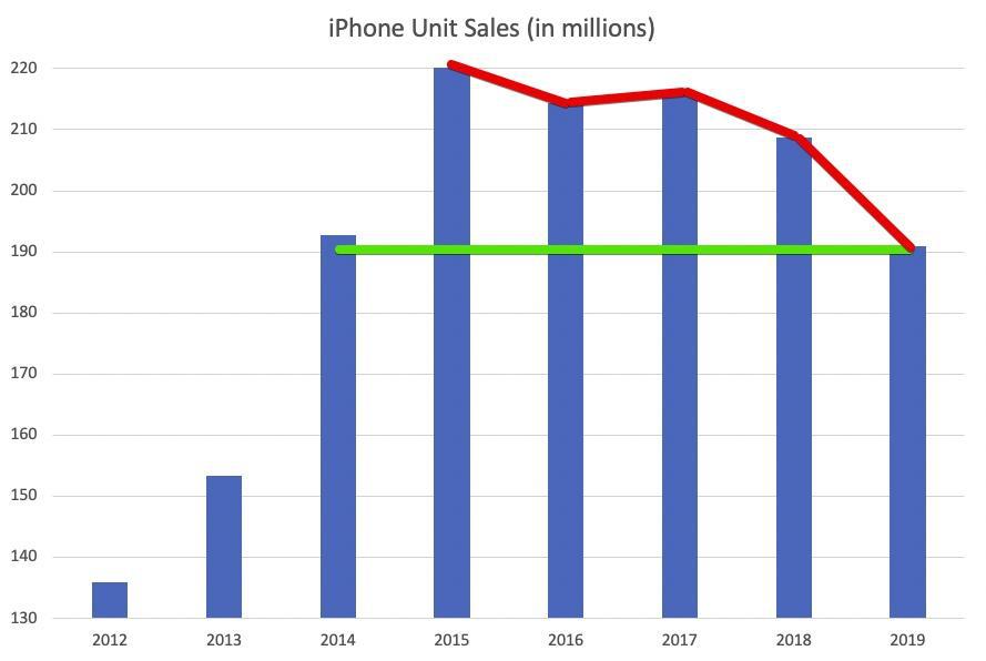 苹果手机销量数据图表